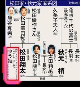 松田ゆう姫家族家系図