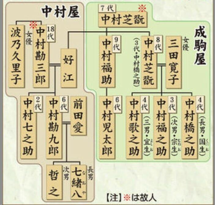 中村橋之助の家系図