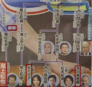 尾上松也と家系図と松たか子父