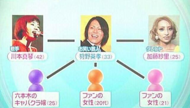 狩野英孝の結婚歴と離婚理由